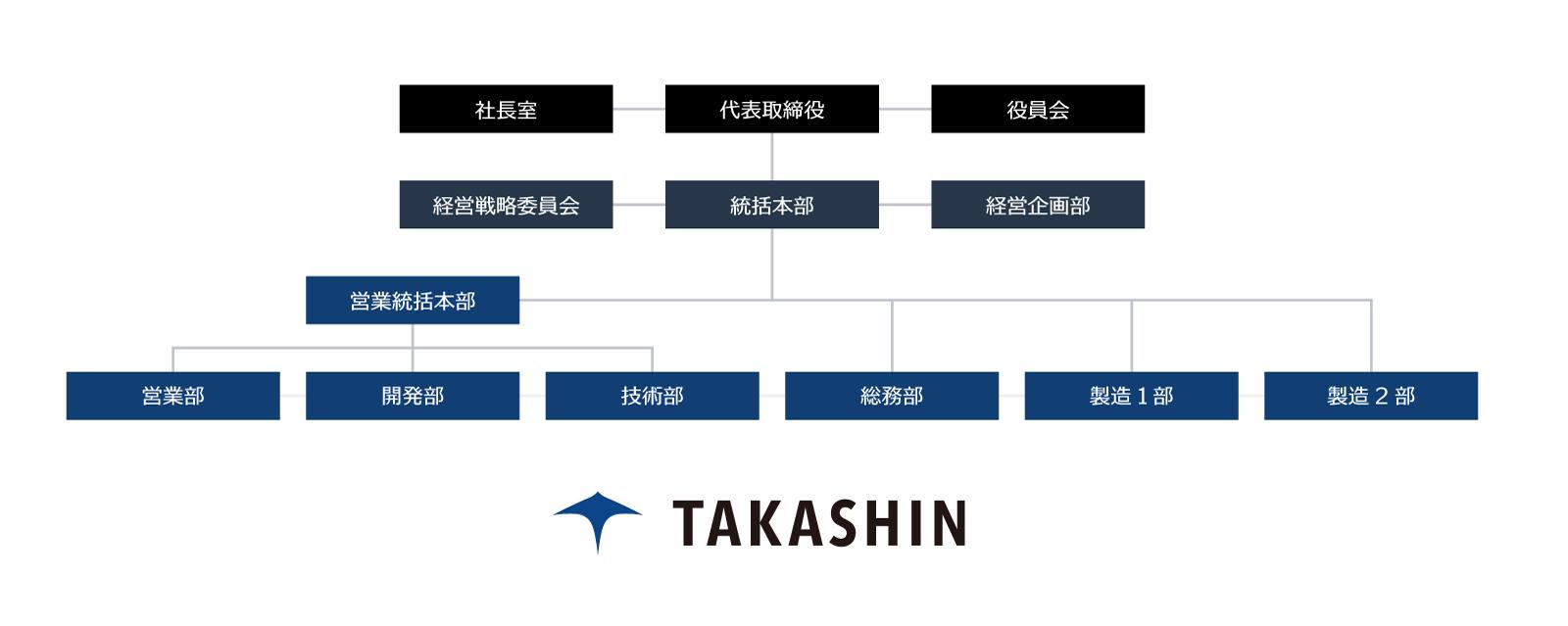 株式会社タカシン組織図
